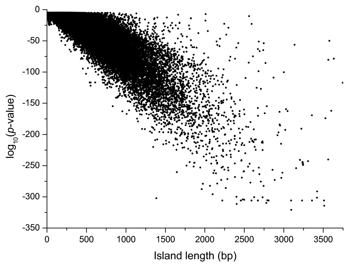 http://static-content.springer.com/image/art%3A10.1186%2F1471-2164-11-327/MediaObjects/12864_2010_Article_2921_Fig2_HTML.jpg