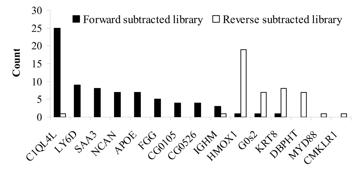 http://static-content.springer.com/image/art%3A10.1186%2F1471-2164-11-356/MediaObjects/12864_2010_Article_2950_Fig1_HTML.jpg