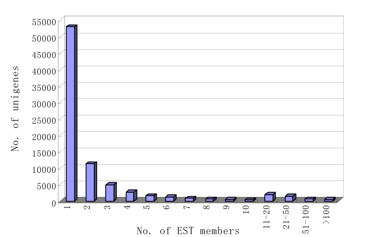 http://static-content.springer.com/image/art%3A10.1186%2F1471-2164-11-384/MediaObjects/12864_2010_Article_2978_Fig2_HTML.jpg