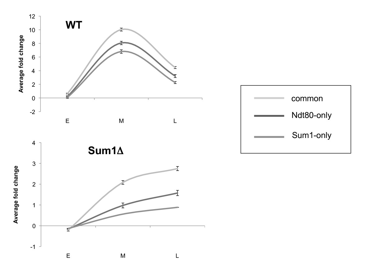 http://static-content.springer.com/image/art%3A10.1186%2F1471-2164-11-478/MediaObjects/12864_2010_Article_3072_Fig5_HTML.jpg