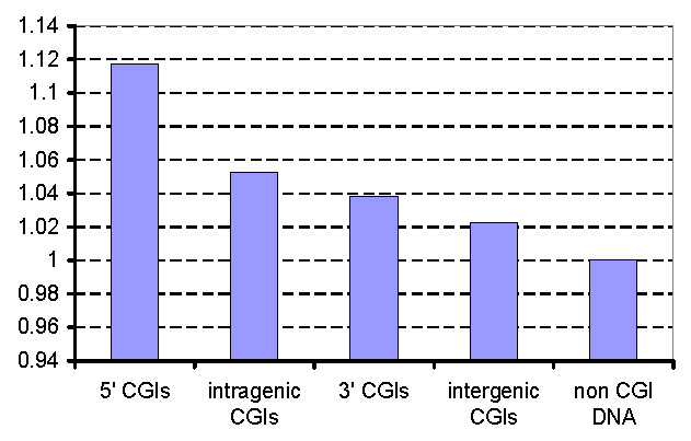 http://static-content.springer.com/image/art%3A10.1186%2F1471-2164-11-48/MediaObjects/12864_2009_Article_2642_Fig7_HTML.jpg