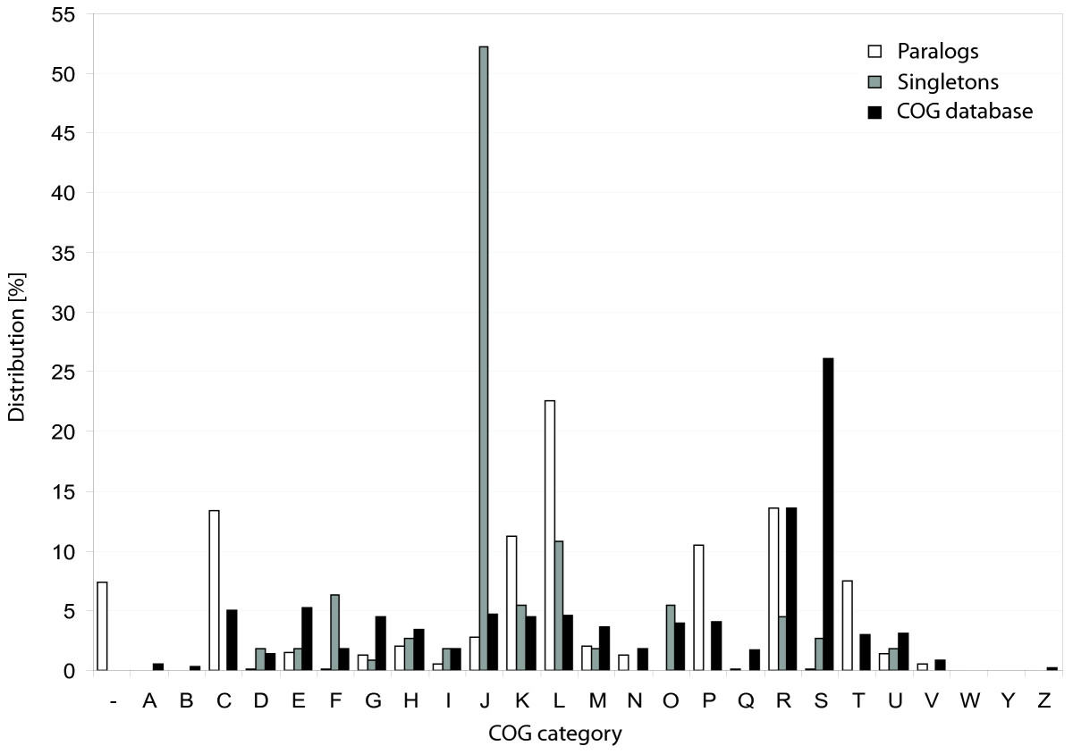 http://static-content.springer.com/image/art%3A10.1186%2F1471-2164-11-588/MediaObjects/12864_2010_Article_3285_Fig3_HTML.jpg
