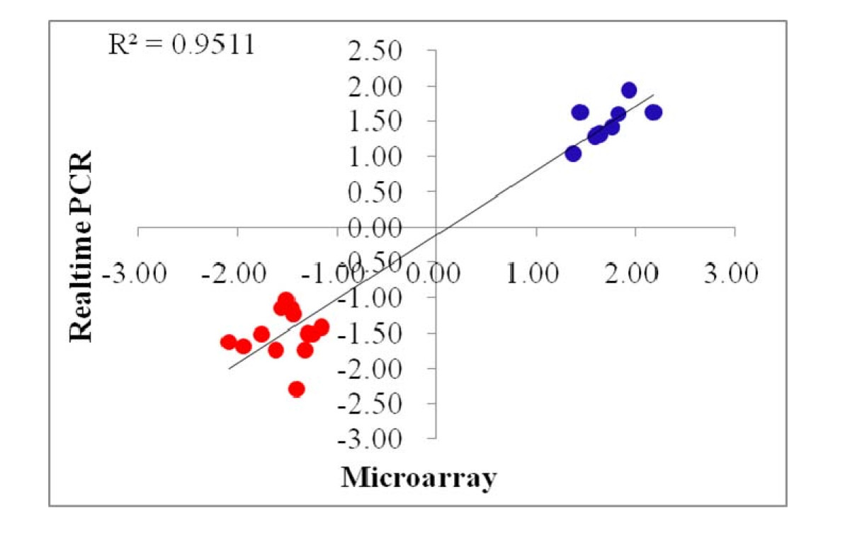 http://static-content.springer.com/image/art%3A10.1186%2F1471-2164-11-623/MediaObjects/12864_2010_Article_3320_Fig2_HTML.jpg