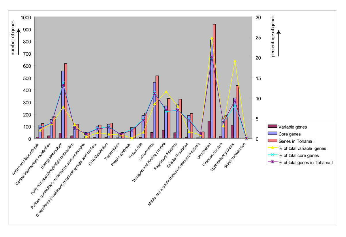 http://static-content.springer.com/image/art%3A10.1186%2F1471-2164-11-64/MediaObjects/12864_2009_Article_2658_Fig3_HTML.jpg