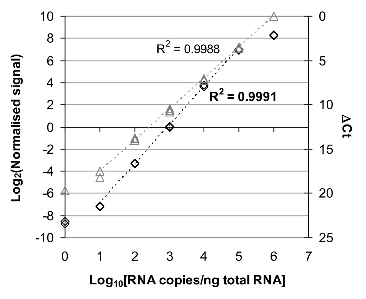 http://static-content.springer.com/image/art%3A10.1186%2F1471-2164-11-662/MediaObjects/12864_2010_Article_3359_Fig2_HTML.jpg