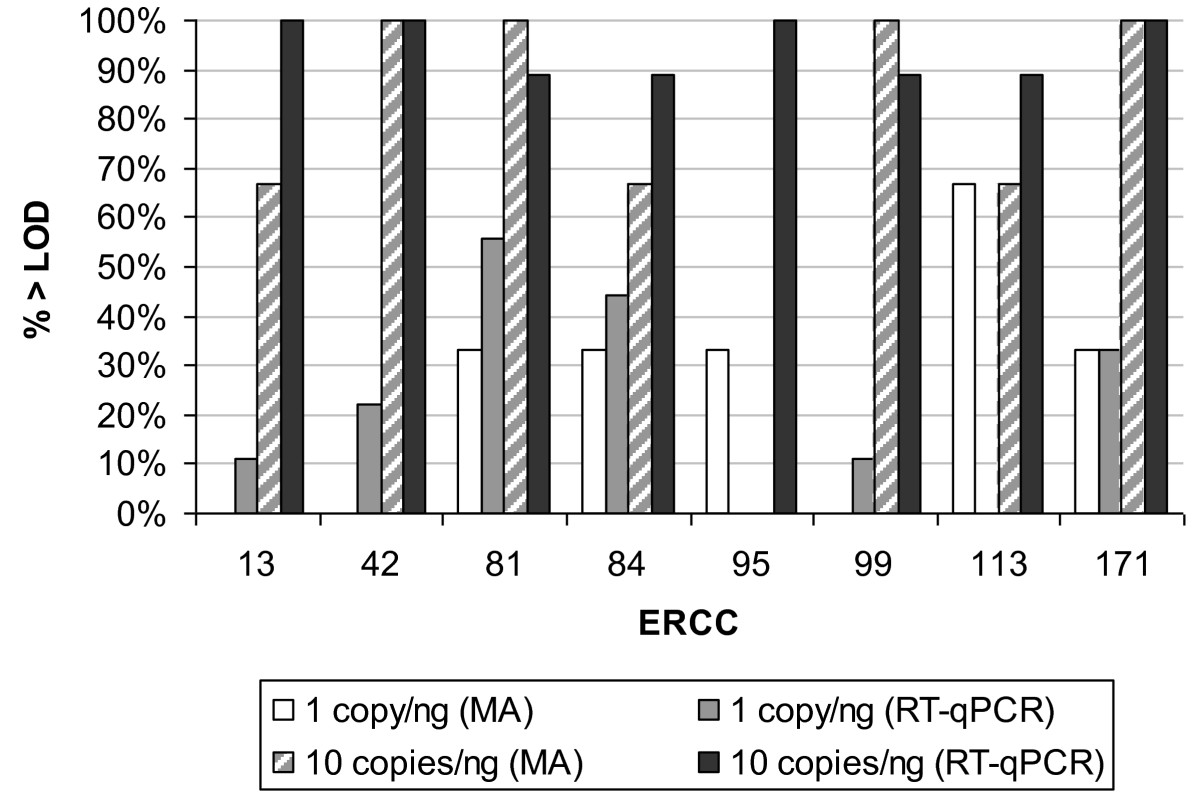 http://static-content.springer.com/image/art%3A10.1186%2F1471-2164-11-662/MediaObjects/12864_2010_Article_3359_Fig3_HTML.jpg