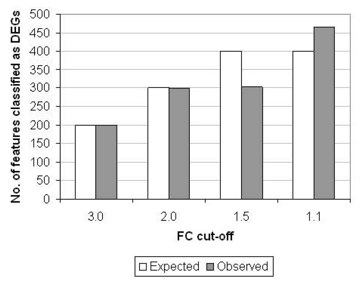 http://static-content.springer.com/image/art%3A10.1186%2F1471-2164-11-662/MediaObjects/12864_2010_Article_3359_Fig7_HTML.jpg