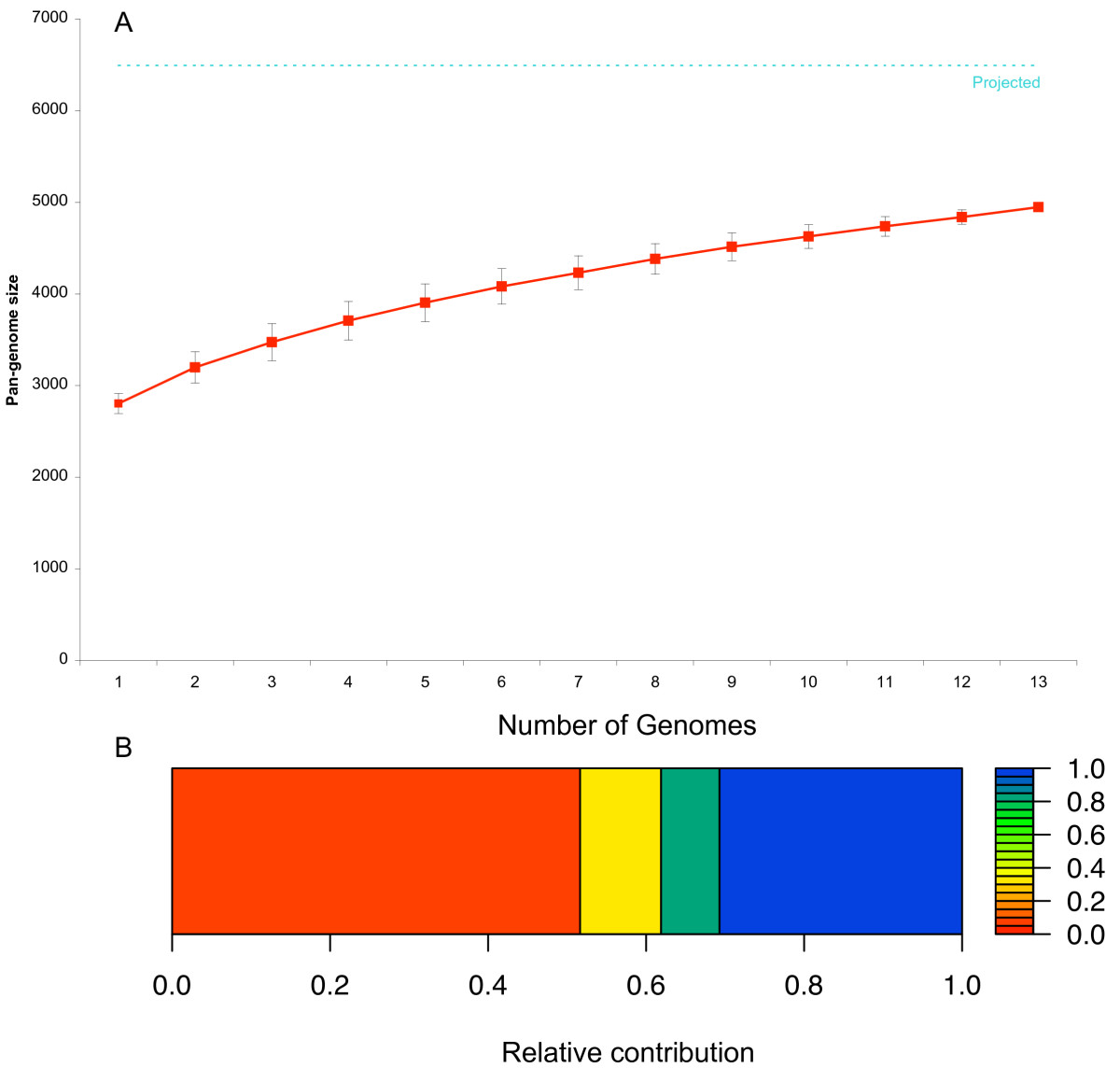 http://static-content.springer.com/image/art%3A10.1186%2F1471-2164-11-688/MediaObjects/12864_2010_Article_3385_Fig2_HTML.jpg