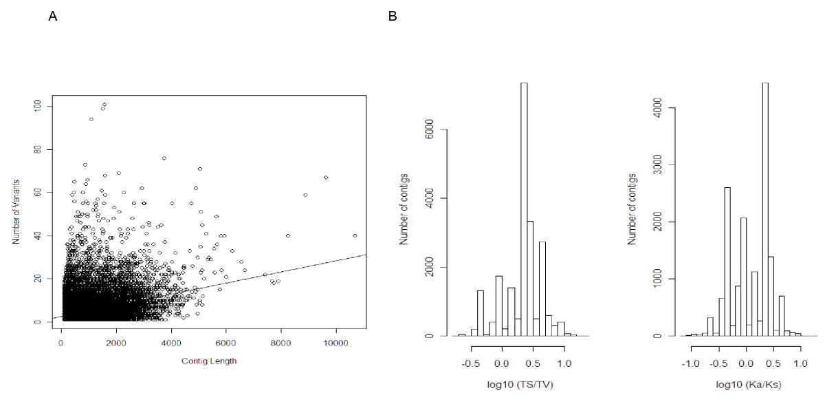 http://static-content.springer.com/image/art%3A10.1186%2F1471-2164-11-694/MediaObjects/12864_2010_Article_3391_Fig6_HTML.jpg