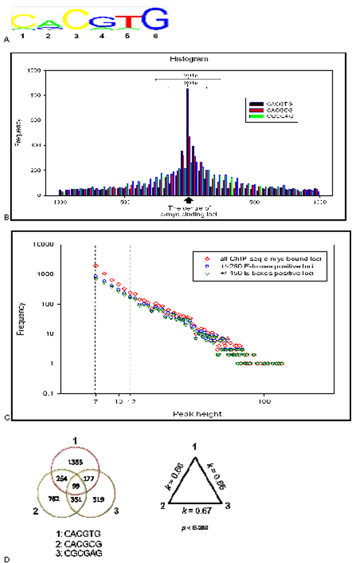http://static-content.springer.com/image/art%3A10.1186%2F1471-2164-11-S1-S12/MediaObjects/12864_2010_Article_3136_Fig5_HTML.jpg