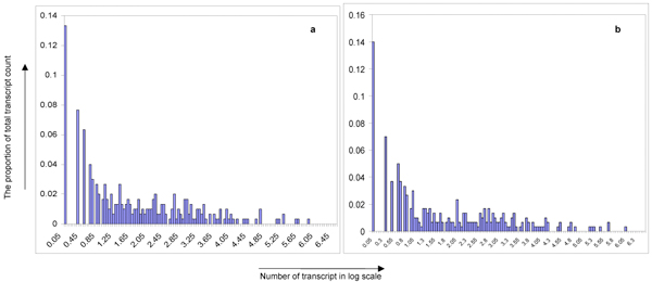 http://static-content.springer.com/image/art%3A10.1186%2F1471-2164-11-S1-S6/MediaObjects/12864_2010_Article_3130_Fig2_HTML.jpg