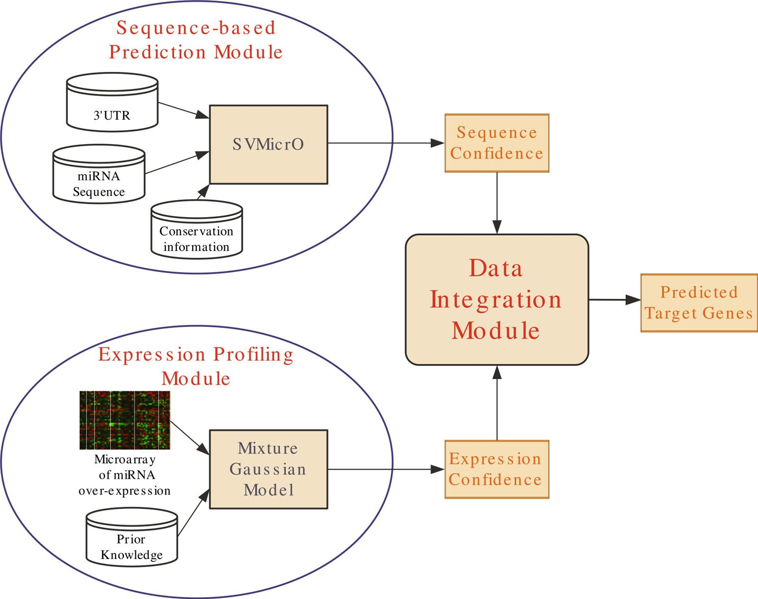 http://static-content.springer.com/image/art%3A10.1186%2F1471-2164-11-S3-S12/MediaObjects/12864_2010_Article_3455_Fig1_HTML.jpg
