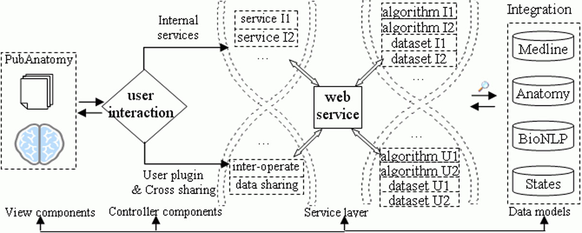 http://static-content.springer.com/image/art%3A10.1186%2F1471-2164-11-S3-S6/MediaObjects/12864_2010_Article_3449_Fig1_HTML.jpg