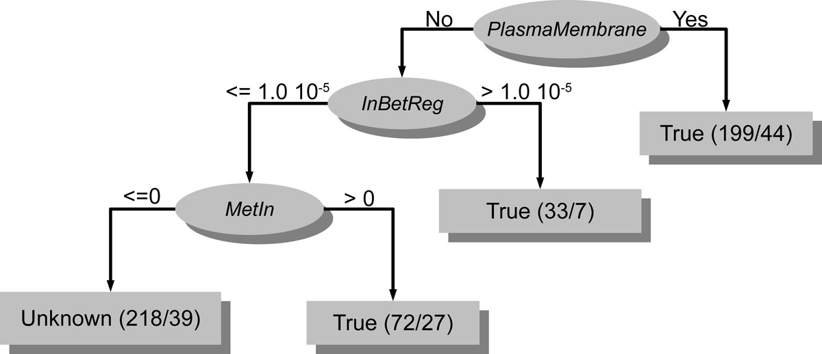 http://static-content.springer.com/image/art%3A10.1186%2F1471-2164-11-S5-S9/MediaObjects/12864_2010_Article_3495_Fig4_HTML.jpg