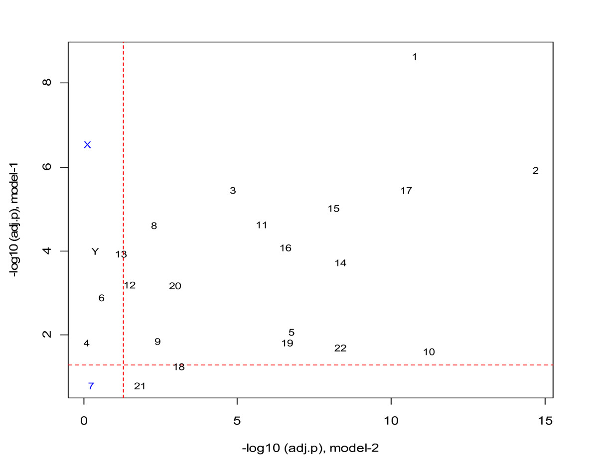 http://static-content.springer.com/image/art%3A10.1186%2F1471-2164-12-157/MediaObjects/12864_2010_3291_Fig6_HTML.jpg
