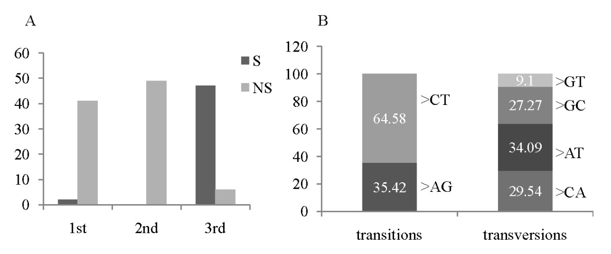 http://static-content.springer.com/image/art%3A10.1186%2F1471-2164-12-309/MediaObjects/12864_2010_3488_Fig1_HTML.jpg
