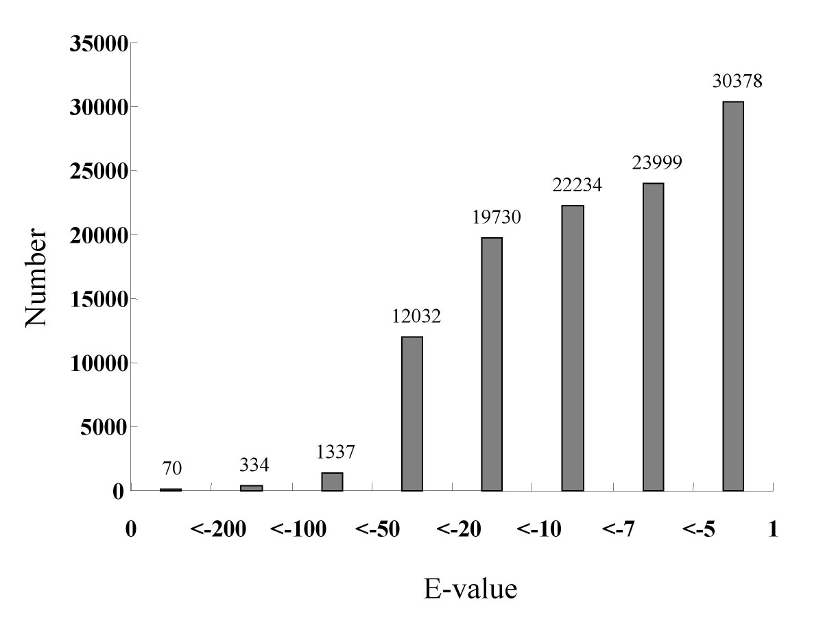 http://static-content.springer.com/image/art%3A10.1186%2F1471-2164-12-360/MediaObjects/12864_2011_3496_Fig3_HTML.jpg