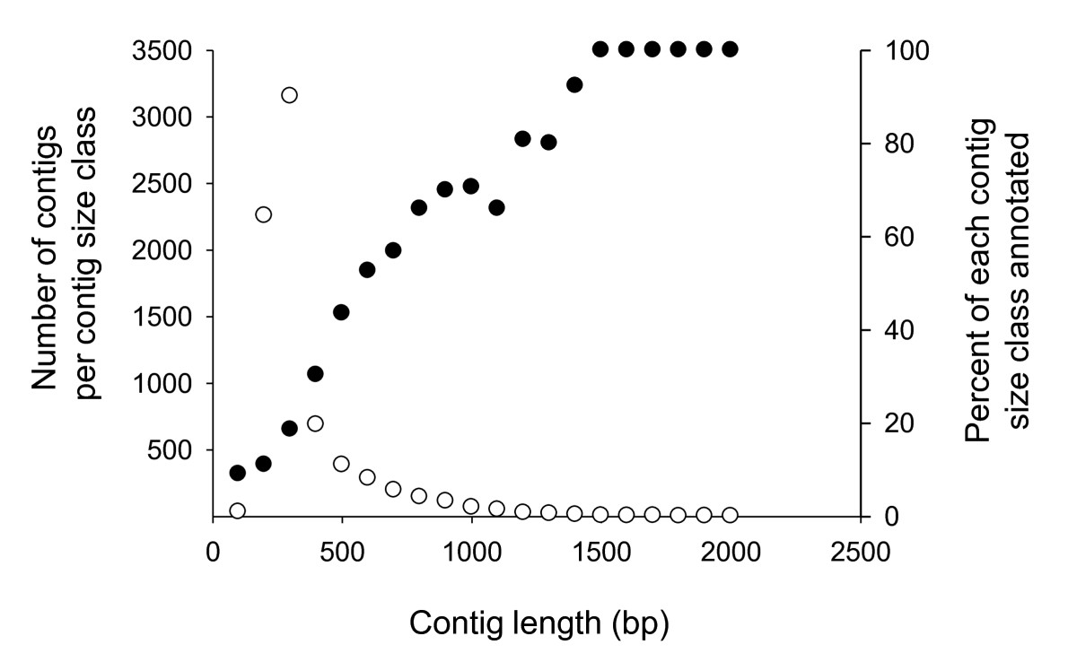 http://static-content.springer.com/image/art%3A10.1186%2F1471-2164-12-519/MediaObjects/12864_2011_3657_Fig1_HTML.jpg