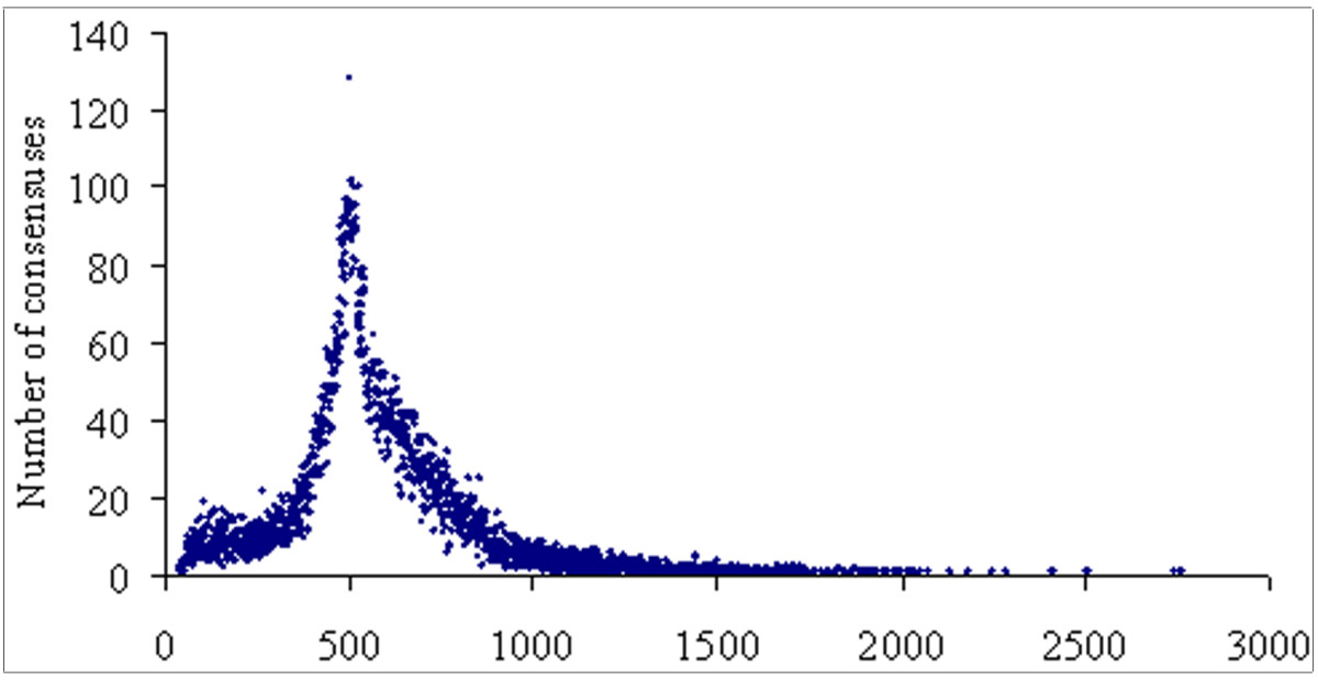http://static-content.springer.com/image/art%3A10.1186%2F1471-2164-12-539/MediaObjects/12864_2011_3679_Fig2_HTML.jpg