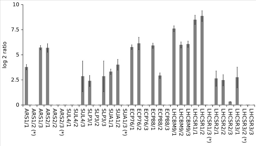 http://static-content.springer.com/image/art%3A10.1186%2F1471-2164-12-579/MediaObjects/12864_2011_3737_Fig4_HTML.jpg
