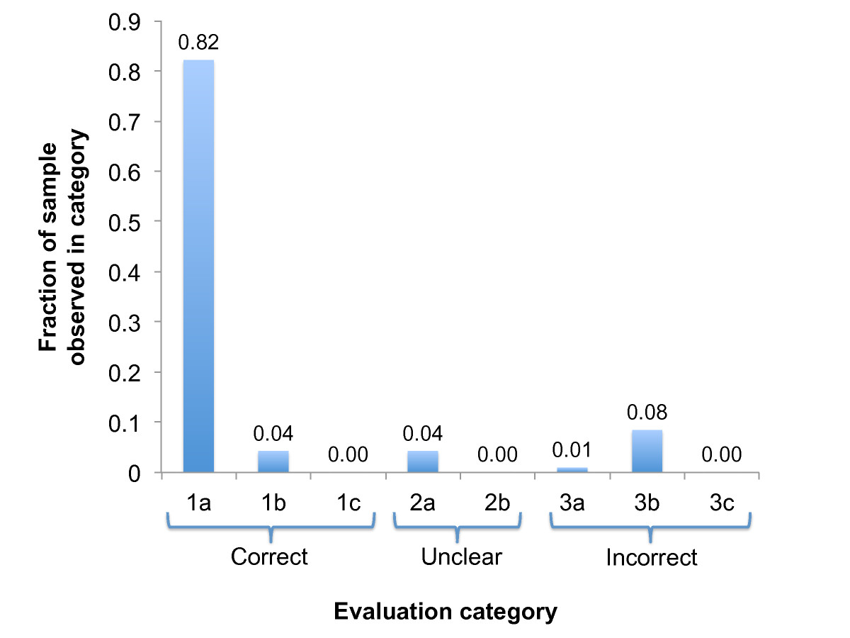 http://static-content.springer.com/image/art%3A10.1186%2F1471-2164-12-603/MediaObjects/12864_2011_3834_Fig4_HTML.jpg