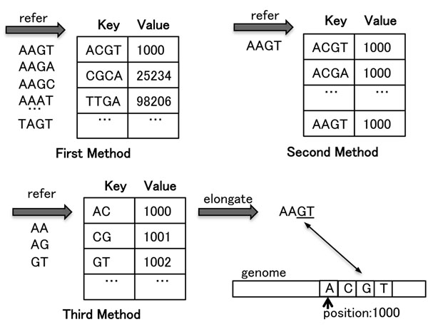 http://static-content.springer.com/image/art%3A10.1186%2F1471-2164-12-S3-S8/MediaObjects/12864_2011_3698_Fig1_HTML.jpg