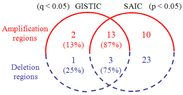 http://static-content.springer.com/image/art%3A10.1186%2F1471-2164-13-342/MediaObjects/12864_2012_4112_Fig7_HTML.jpg