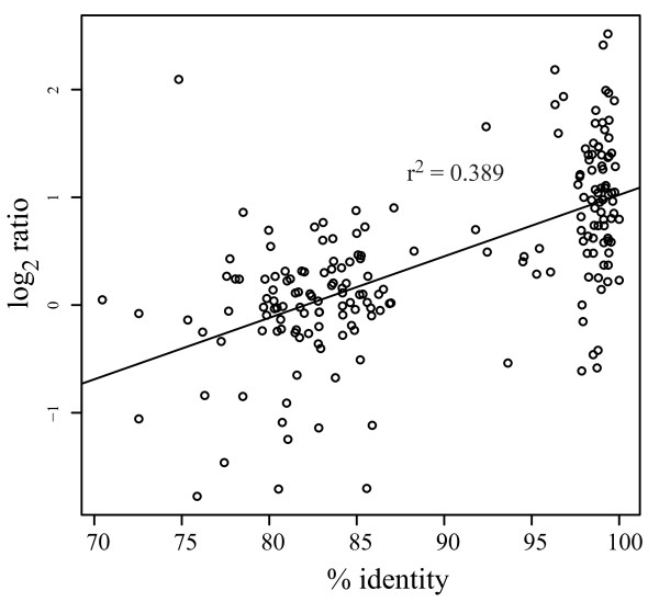 http://static-content.springer.com/image/art%3A10.1186%2F1471-2164-13-501/MediaObjects/12864_2012_4238_Fig1_HTML.jpg