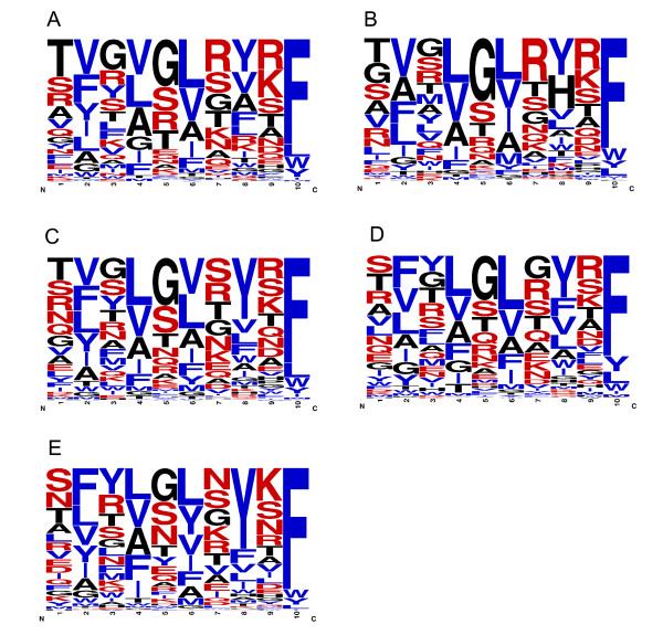 http://static-content.springer.com/image/art%3A10.1186%2F1471-2164-13-510/MediaObjects/12864_2012_4762_Fig5_HTML.jpg