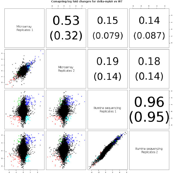 http://static-content.springer.com/image/art%3A10.1186%2F1471-2164-13-519/MediaObjects/12864_2012_4387_Fig3_HTML.jpg