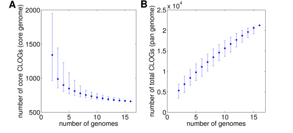 http://static-content.springer.com/image/art%3A10.1186%2F1471-2164-13-56/MediaObjects/12864_2011_4009_Fig3_HTML.jpg