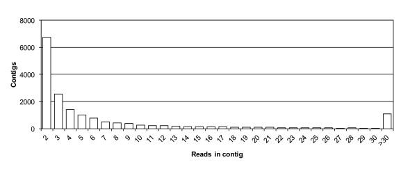 http://static-content.springer.com/image/art%3A10.1186%2F1471-2164-13-581/MediaObjects/12864_2011_4358_Fig1_HTML.jpg