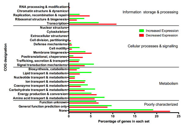 http://static-content.springer.com/image/art%3A10.1186%2F1471-2164-13-63/MediaObjects/12864_2011_3897_Fig3_HTML.jpg