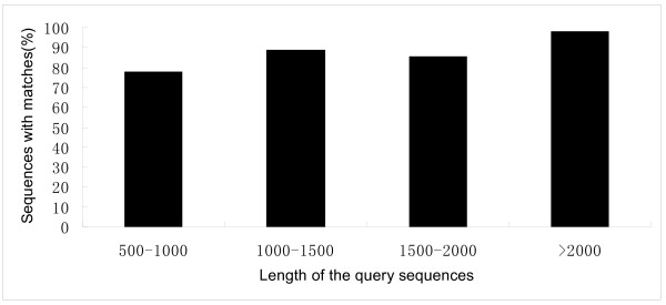 http://static-content.springer.com/image/art%3A10.1186%2F1471-2164-13-650/MediaObjects/12864_2012_4521_Fig1_HTML.jpg