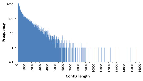 http://static-content.springer.com/image/art%3A10.1186%2F1471-2164-13-652/MediaObjects/12864_2012_4773_Fig1_HTML.jpg