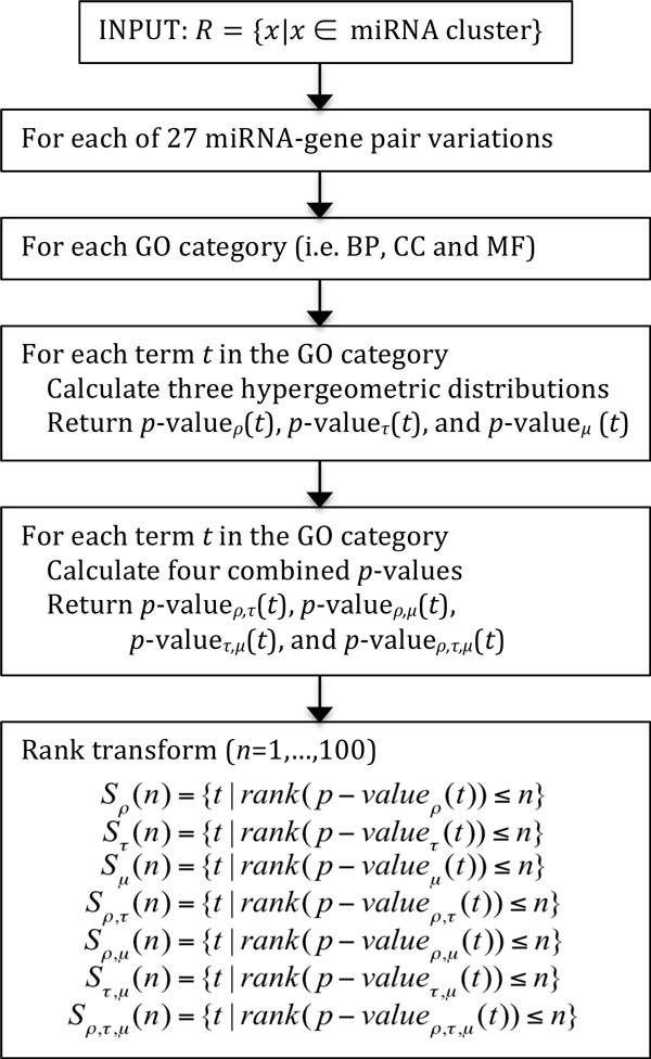 http://static-content.springer.com/image/art%3A10.1186%2F1471-2164-13-S7-S17/MediaObjects/12864_2012_4427_Fig3_HTML.jpg