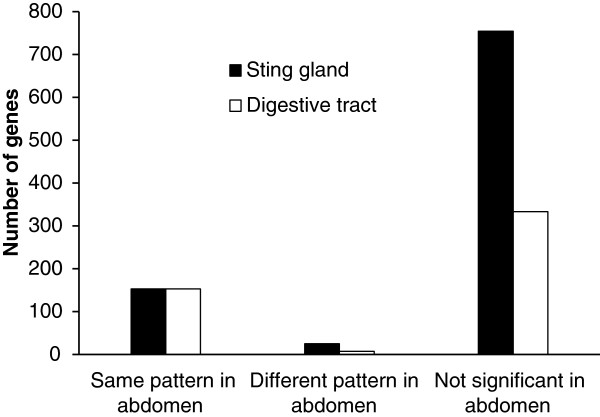 http://static-content.springer.com/image/art%3A10.1186%2F1471-2164-14-586/MediaObjects/12864_2013_5304_Fig4_HTML.jpg