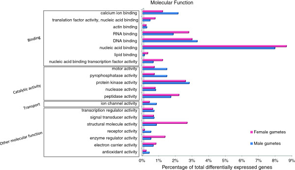 http://static-content.springer.com/image/art%3A10.1186%2F1471-2164-14-909/MediaObjects/12864_2013_5611_Fig6_HTML.jpg