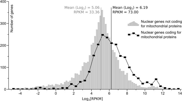 http://static-content.springer.com/image/art%3A10.1186%2F1471-2164-14-91/MediaObjects/12864_2012_4827_Fig3_HTML.jpg