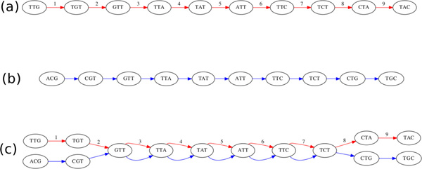 http://static-content.springer.com/image/art%3A10.1186%2F1471-2164-14-S1-S8/MediaObjects/12864_2013_4623_Fig2_HTML.jpg