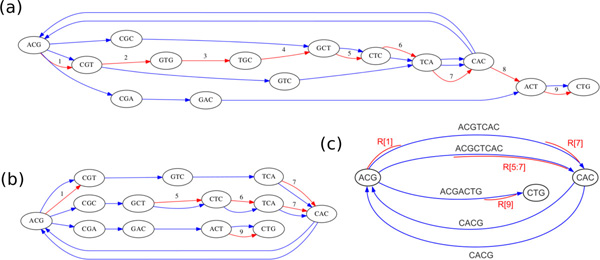 http://static-content.springer.com/image/art%3A10.1186%2F1471-2164-14-S1-S8/MediaObjects/12864_2013_4623_Fig3_HTML.jpg