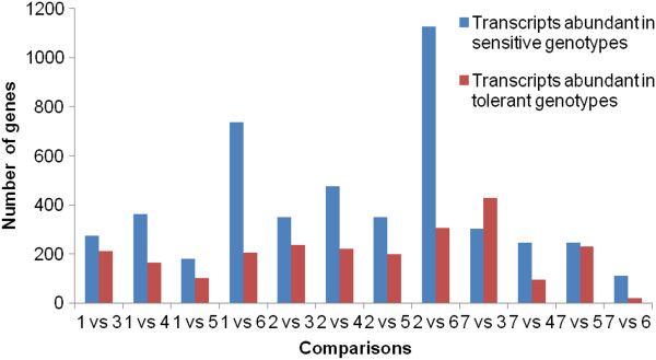 http://static-content.springer.com/image/art%3A10.1186%2F1471-2164-15-179/MediaObjects/12864_2013_5913_Fig1_HTML.jpg