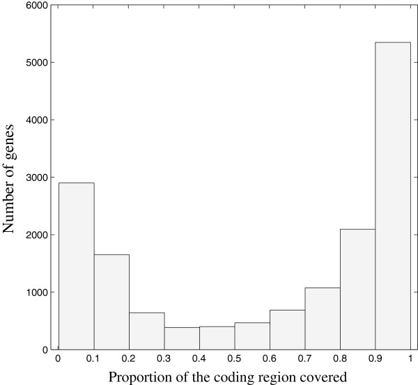 http://static-content.springer.com/image/art%3A10.1186%2F1471-2164-15-180/MediaObjects/12864_2013_7022_Fig5_HTML.jpg