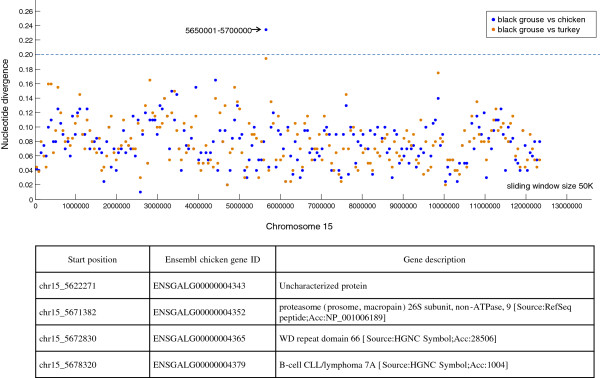 http://static-content.springer.com/image/art%3A10.1186%2F1471-2164-15-180/MediaObjects/12864_2013_7022_Fig7_HTML.jpg