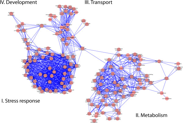 http://static-content.springer.com/image/art%3A10.1186%2F1471-2164-15-315/MediaObjects/12864_2013_6006_Fig3_HTML.jpg