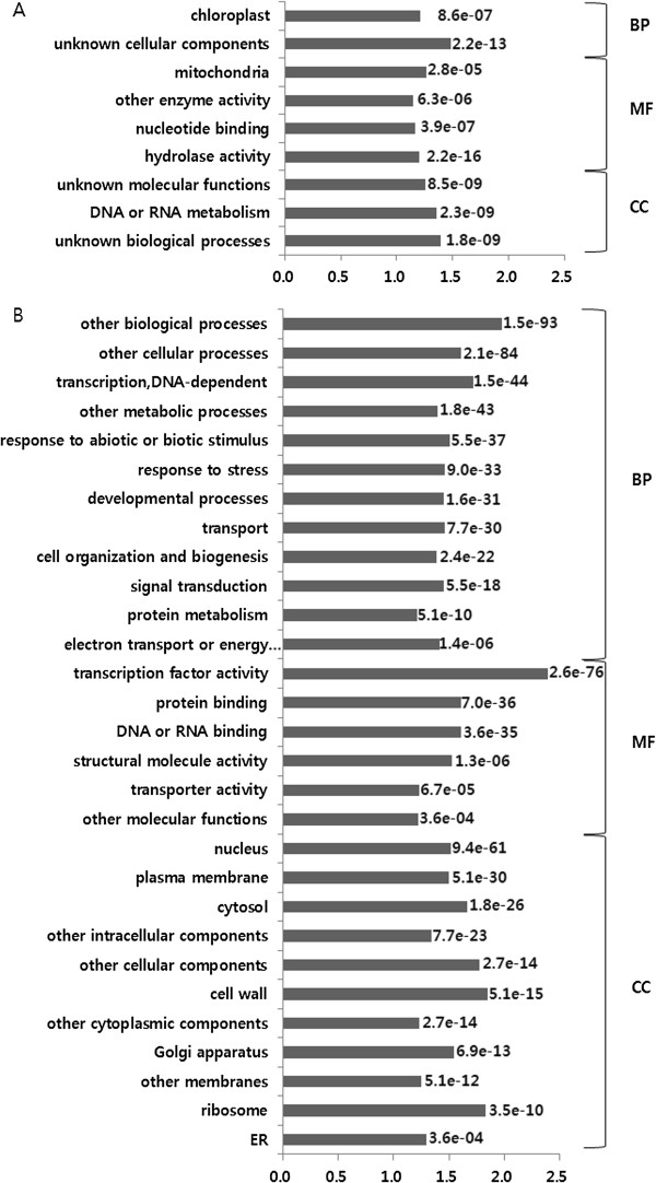 http://static-content.springer.com/image/art%3A10.1186%2F1471-2164-15-606/MediaObjects/12864_2014_6302_Fig6_HTML.jpg