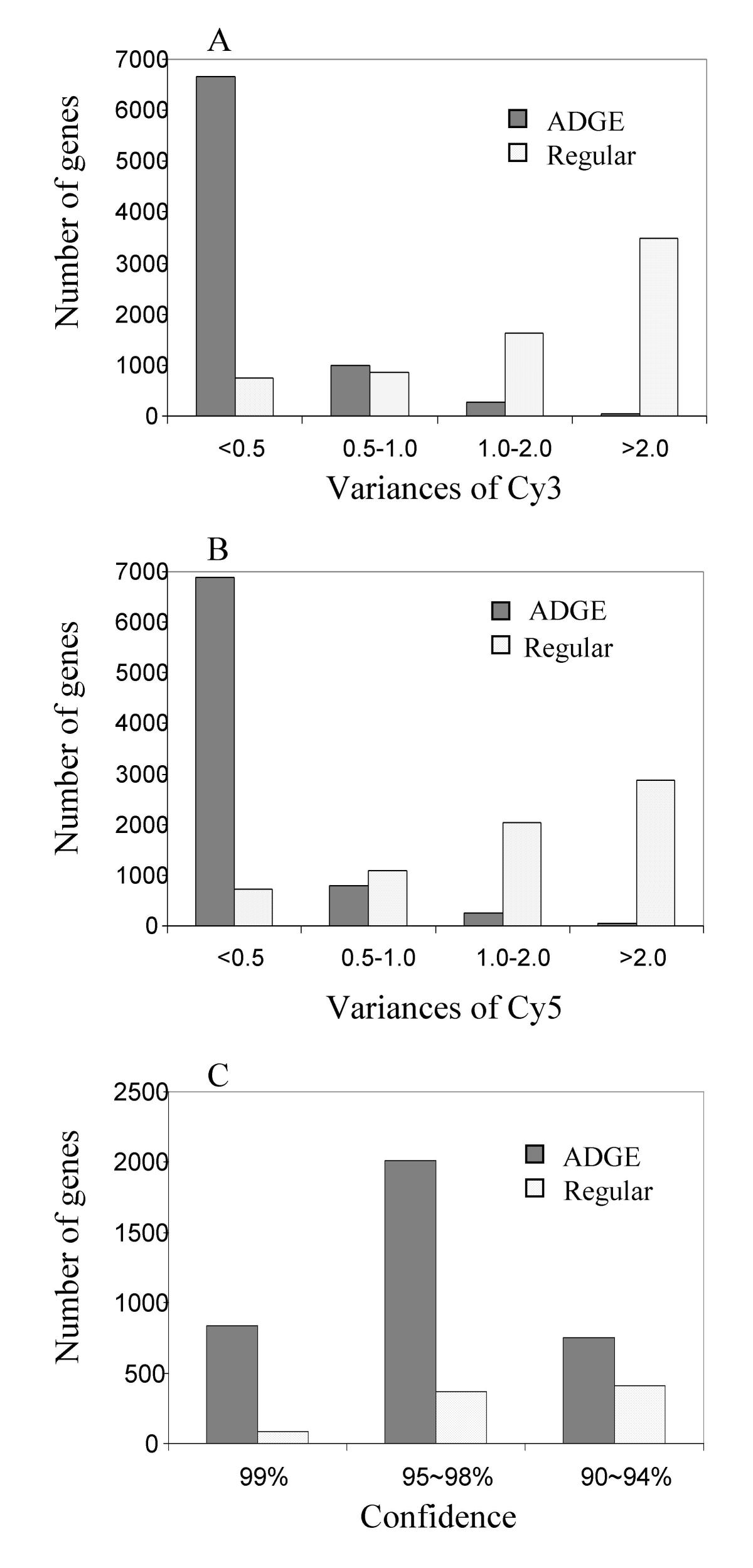 http://static-content.springer.com/image/art%3A10.1186%2F1471-2164-4-28/MediaObjects/12864_2003_Article_77_Fig4_HTML.jpg