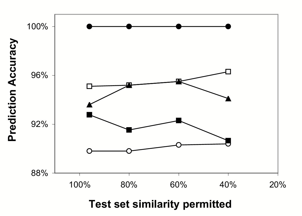 http://static-content.springer.com/image/art%3A10.1186%2F1471-2164-5-37/MediaObjects/12864_2004_Article_139_Fig2_HTML.jpg