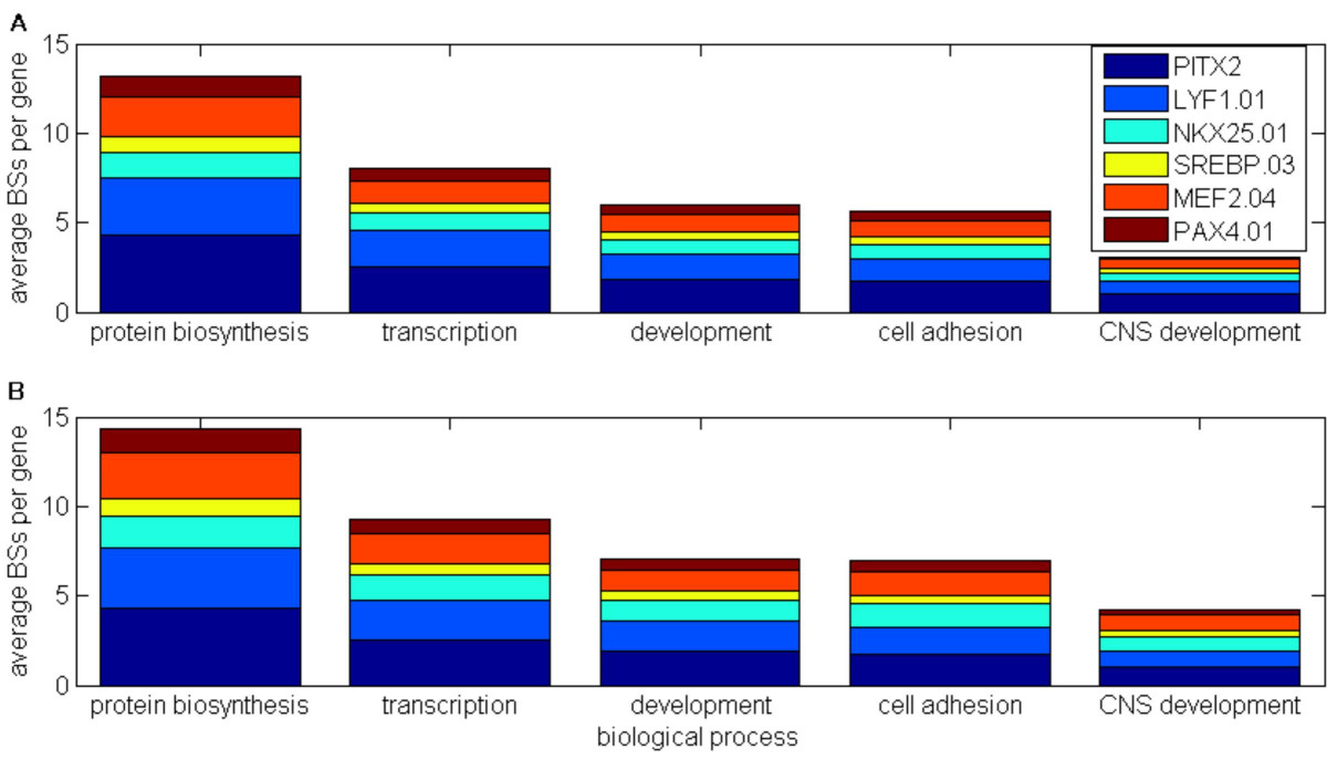 http://static-content.springer.com/image/art%3A10.1186%2F1471-2164-7-133/MediaObjects/12864_2006_Article_516_Fig4_HTML.jpg
