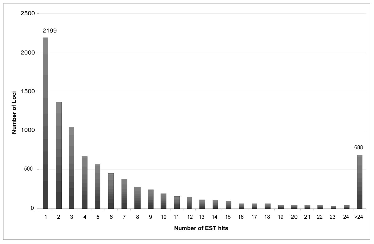 http://static-content.springer.com/image/art%3A10.1186%2F1471-2164-7-246/MediaObjects/12864_2006_Article_629_Fig1_HTML.jpg